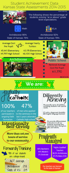 Leaven-Catholic Schools Week 2016