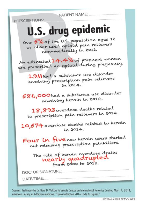 Federal and local governments and social service agencies are scrambling to curb the explosion in U.S. opiate use. (CNS graphic/Liz Agbey)